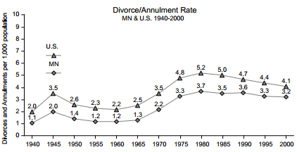 Divorce and Annulment rate in MN